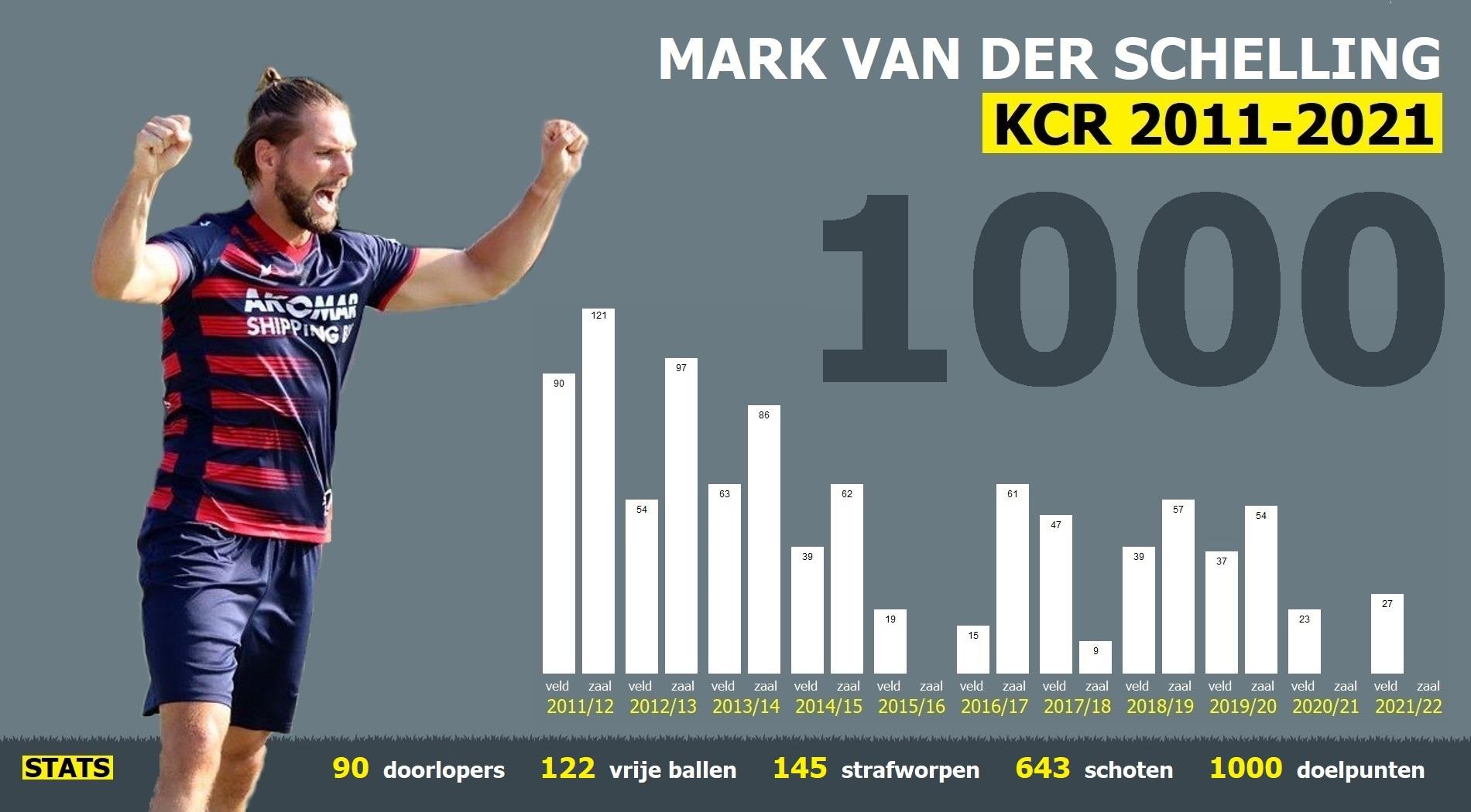 1000ste doelpunt Mark